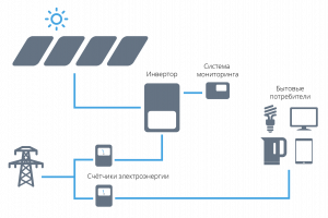 Как устроена солнечная электростанция