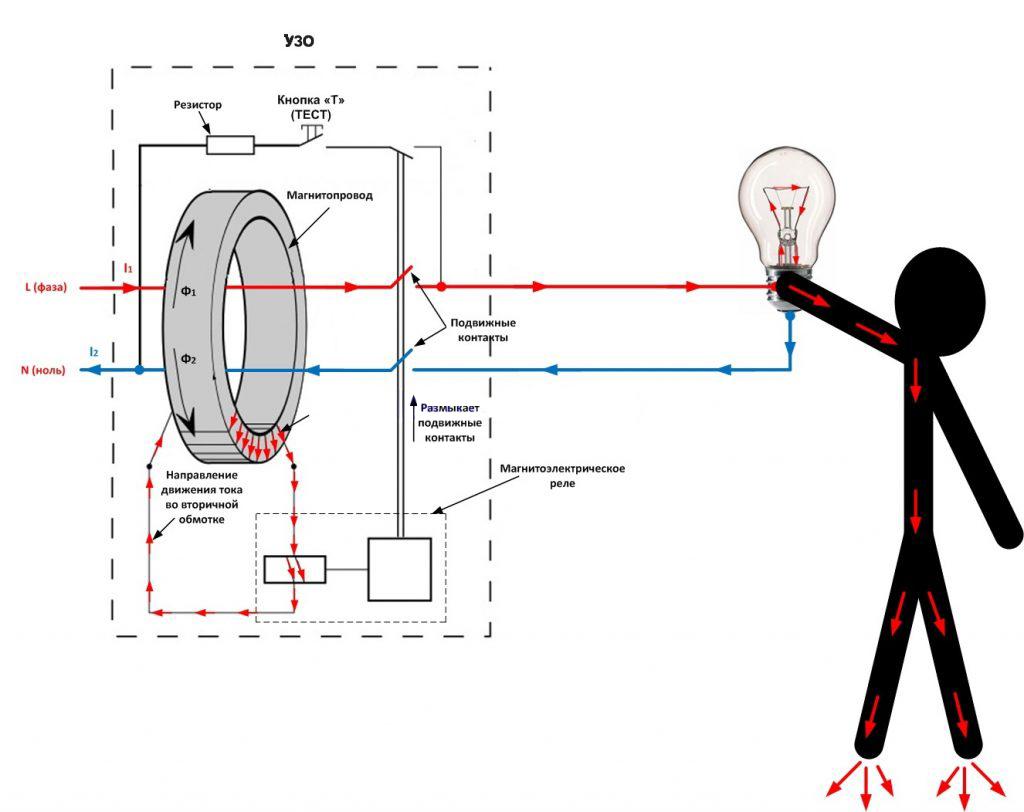 Схема срабатывания УЗО в случае прямого контакта человека с проводом