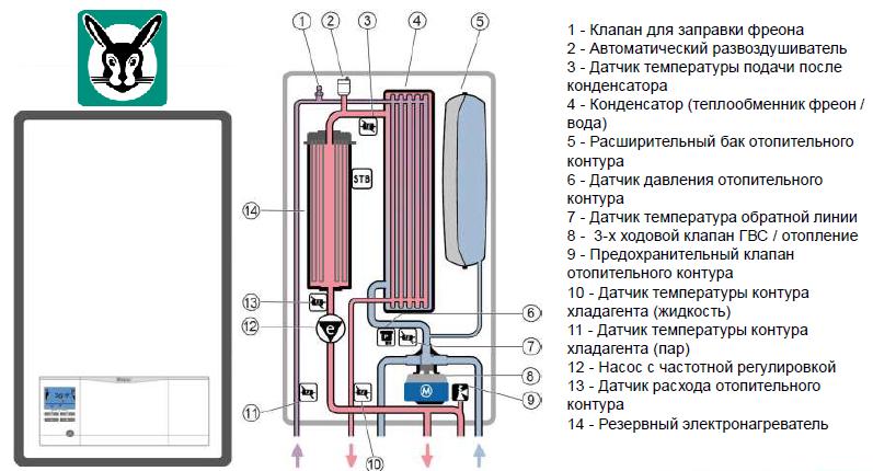 Конструкция наружного блока теплового насоса воздух-вода aroTherm split